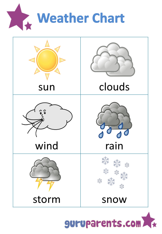 Weather chart for kids charts science experiments homeschooling homeschool also pinterest rh