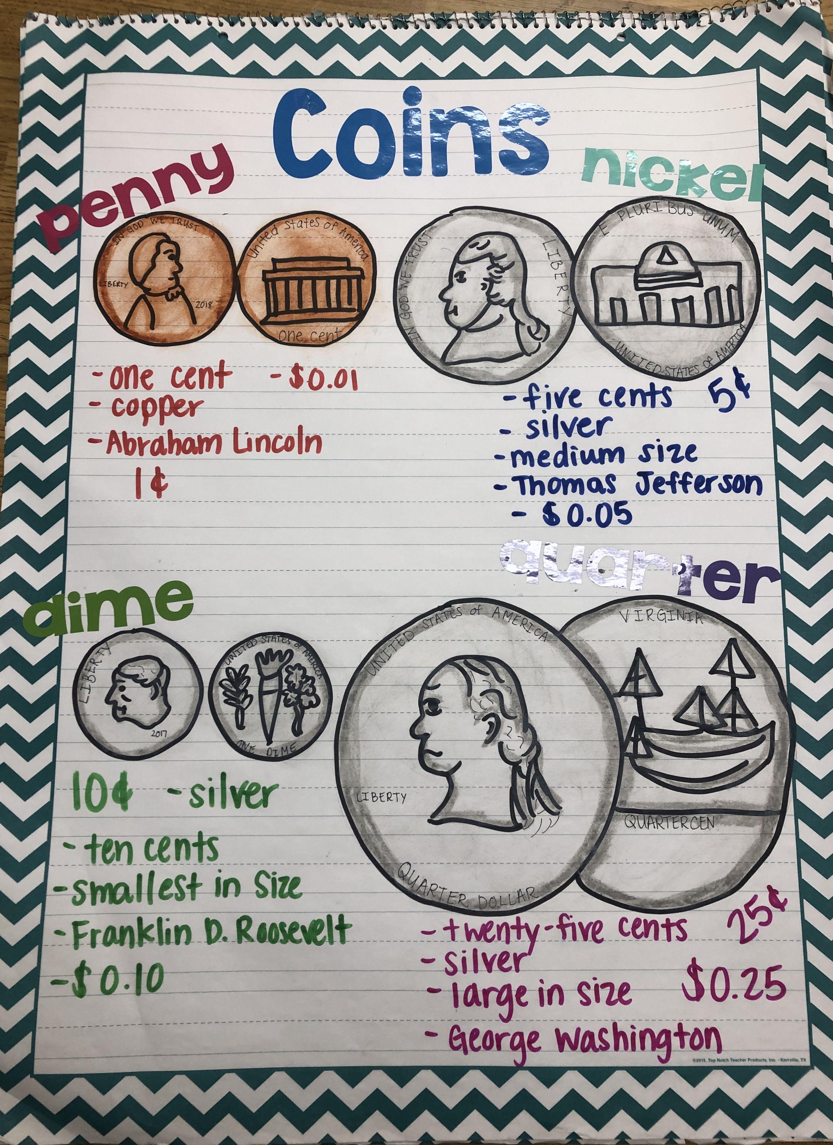 Coin Anchor Chart
