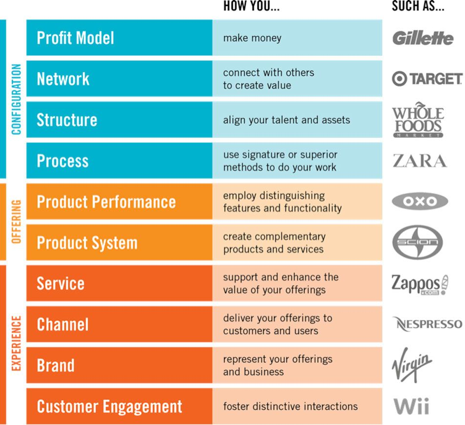 The Science of Innovation   Service design and Business