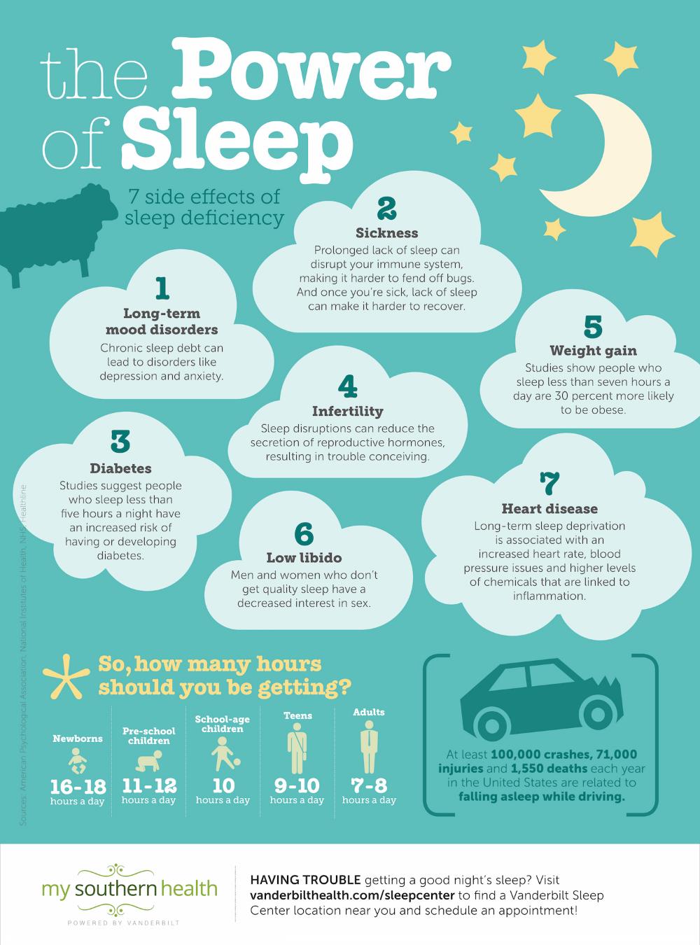 7 Incredible Benefits of Sleep Infographic  My Southern Health