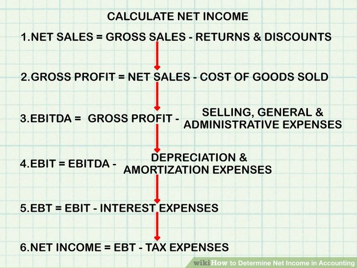 Determine Net Income In Accounting Net Income Accounting And