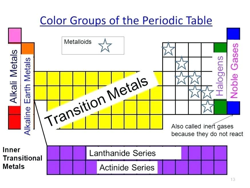 Image Result For Halogen Periodic Table Study Pinterest