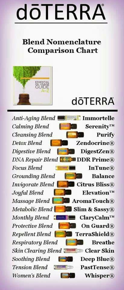 Blends  common names brand also essential oils pinterest rh