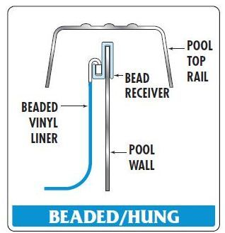 Beaded Pool Liners Have A Thick Vinyl Bead That Installs