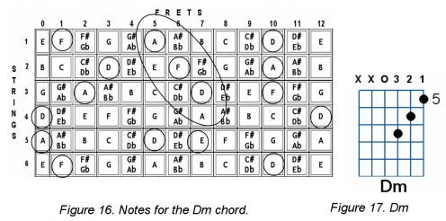 How to Construct Guitar Chords | Guitar chords, Guitars and Music guitar