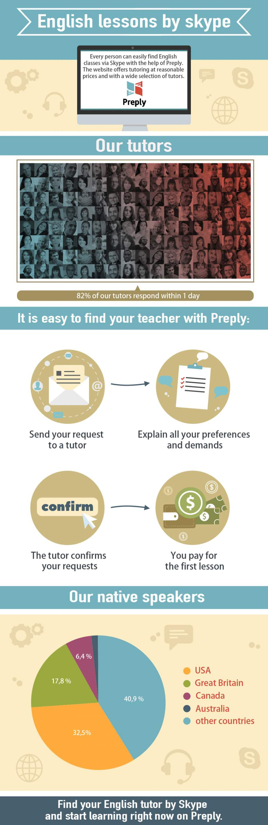 English lessons by skype Infographic Portal English
