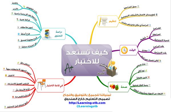 خريطة ذهنية كيف تستعد للاختبار Aesthetic Pictures Education Teaching