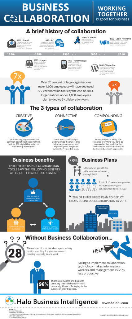 A brief history of collaboration | Steljes Business