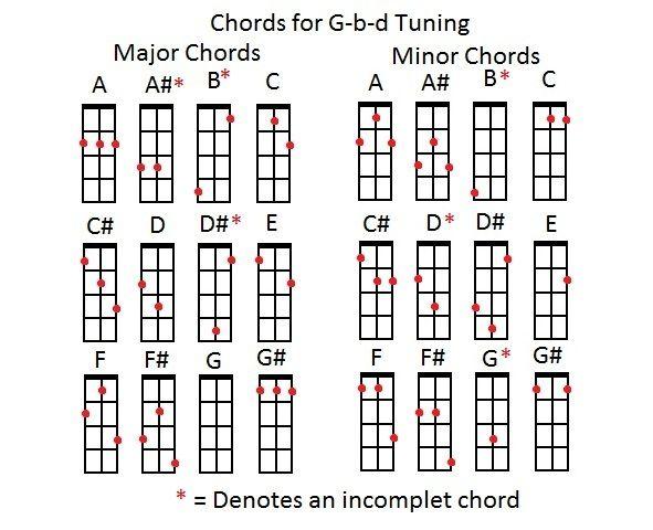 The Three String Charts Cigar Box Nation Cigar Box Guitars