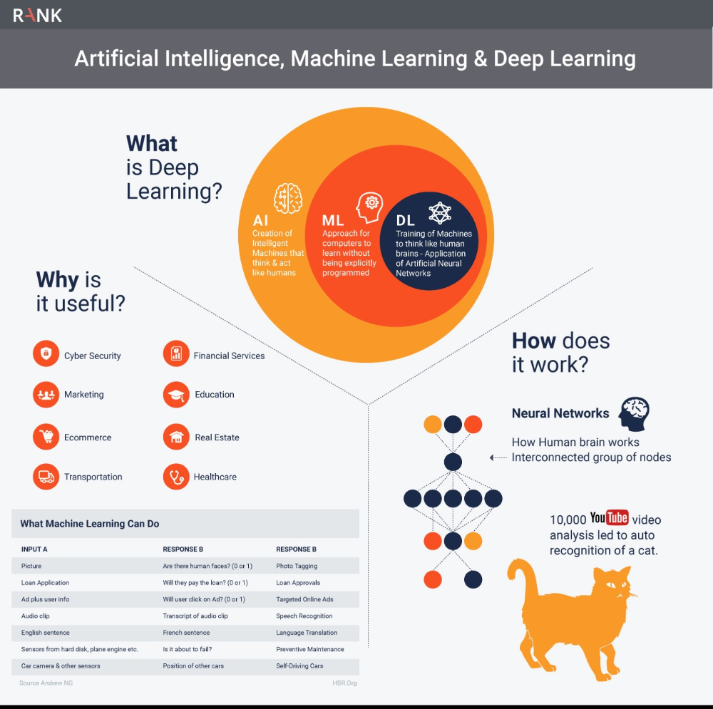 Deep Learning 101 Role Of Deep Learning In Artificial Intelligence Deep Learning Machine Learning Deep Learning Artificial Intelligence