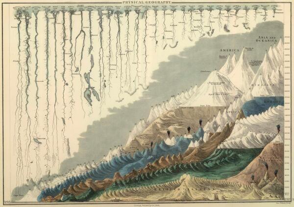 世界で最も高い山々を高い順に並べ、長い川を長い順に並べてまとめたインフォグラフィック(1854年発行)    (フルサイズの画像[4000x2821]→ http://i.imgur.com/mt9I9qG.jpg)  > pic.twitter.com/mGrMT30ITJ