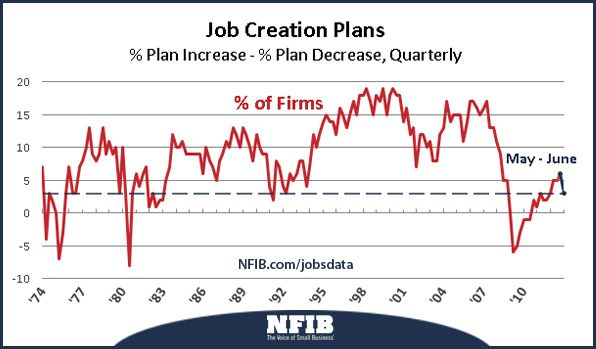 Job Creation Decreased In June How To Plan Small Business Association Job