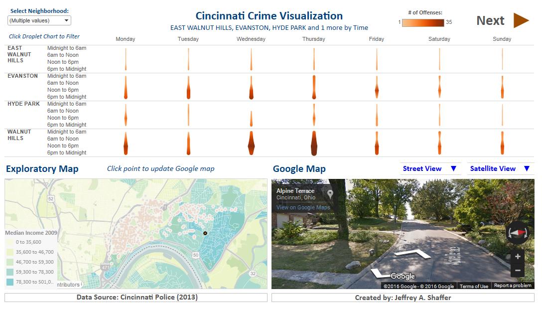Data Science Data Science Visualisation The Neighbourhood
