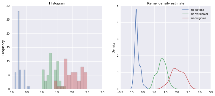 pretty python pandas groupby plots | Info  Visua  | Diagram