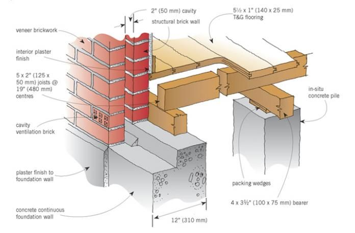 Foundation Wall Detail Cavity Brick Construction Wall