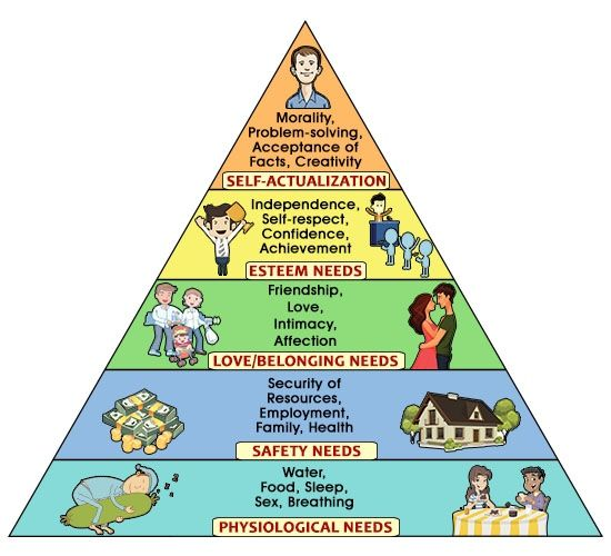 maslow his theory in the workplace Abraham maslow is prominently known for his creation  a biblical view of maslow's hierarchy of needs  self-transcendence and opportunities for theory,.