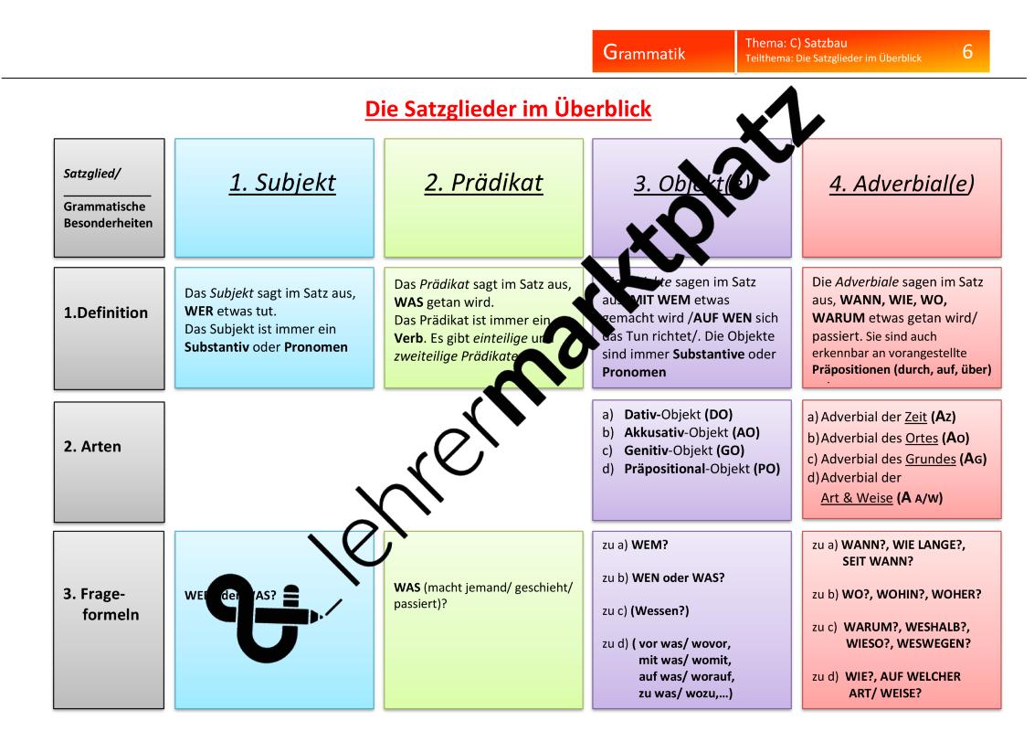Satzbau: Die Satzglieder im Überblick + Legeübung + ...