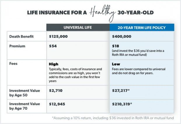 Seven Clarifications On Universal Life Insurance ...