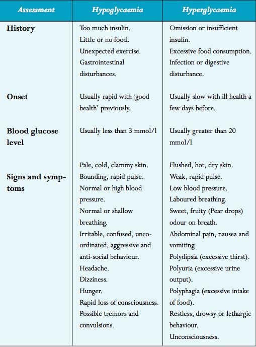 Pin On Diabetes Management