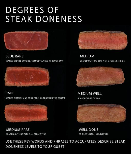 Degrees Of Steak Doneness Chart This Is A Great Visual Aid For