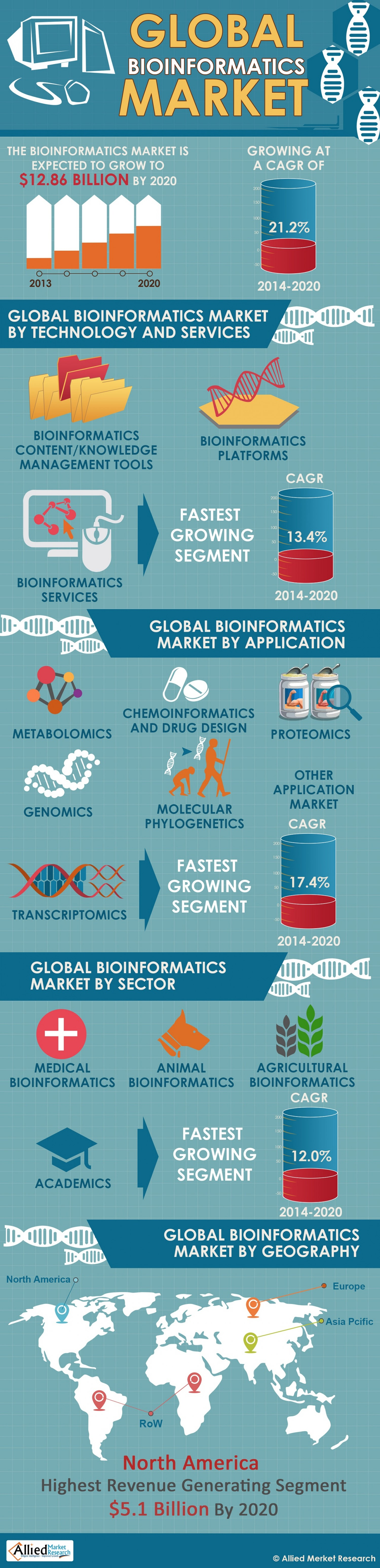 worldwide bioinformatics market 2014 to 2020 The statistic shows the size of the internet of things market worldwide by industry in 2014 and 2020 the automotive internet of things market had a size of 850 billion us dollars.