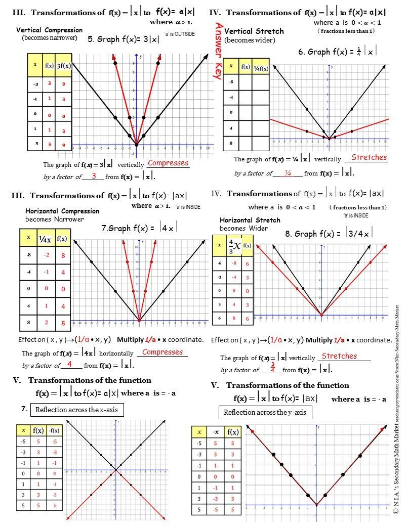 Absolute Value Transformations Notes Show The Step By Step Process Of The Basic Transformations Of Absolute Value Absolute Value Equations Graphing Worksheets