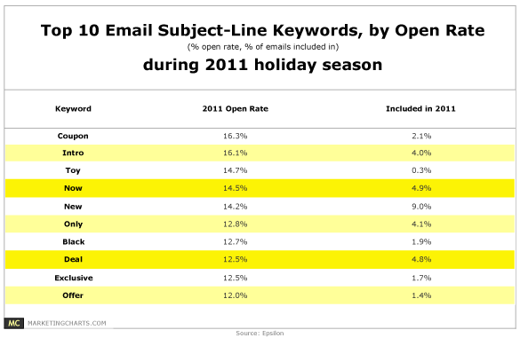 Top  SubjectLine Keywords By Open Rate  Email Marketing