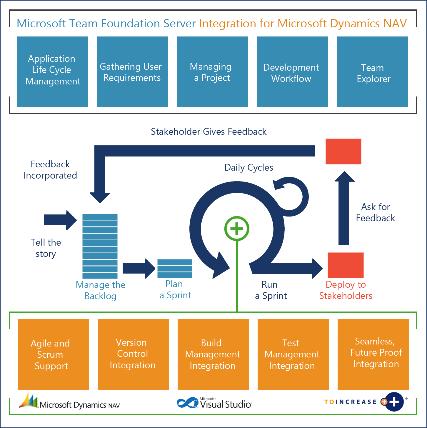 The marriage of microsoft team foundation server and microsoft the marriage of microsoft team foundation server integration and microsoft dynamics nav 1betcityfo Images