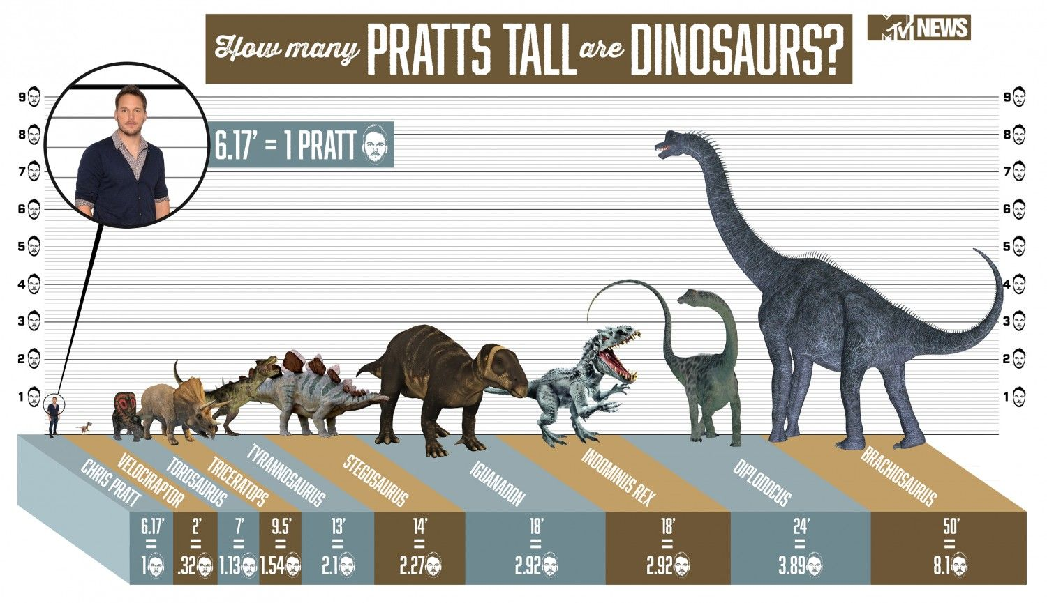 Image Result For Jurassic Park Dino Size Chart