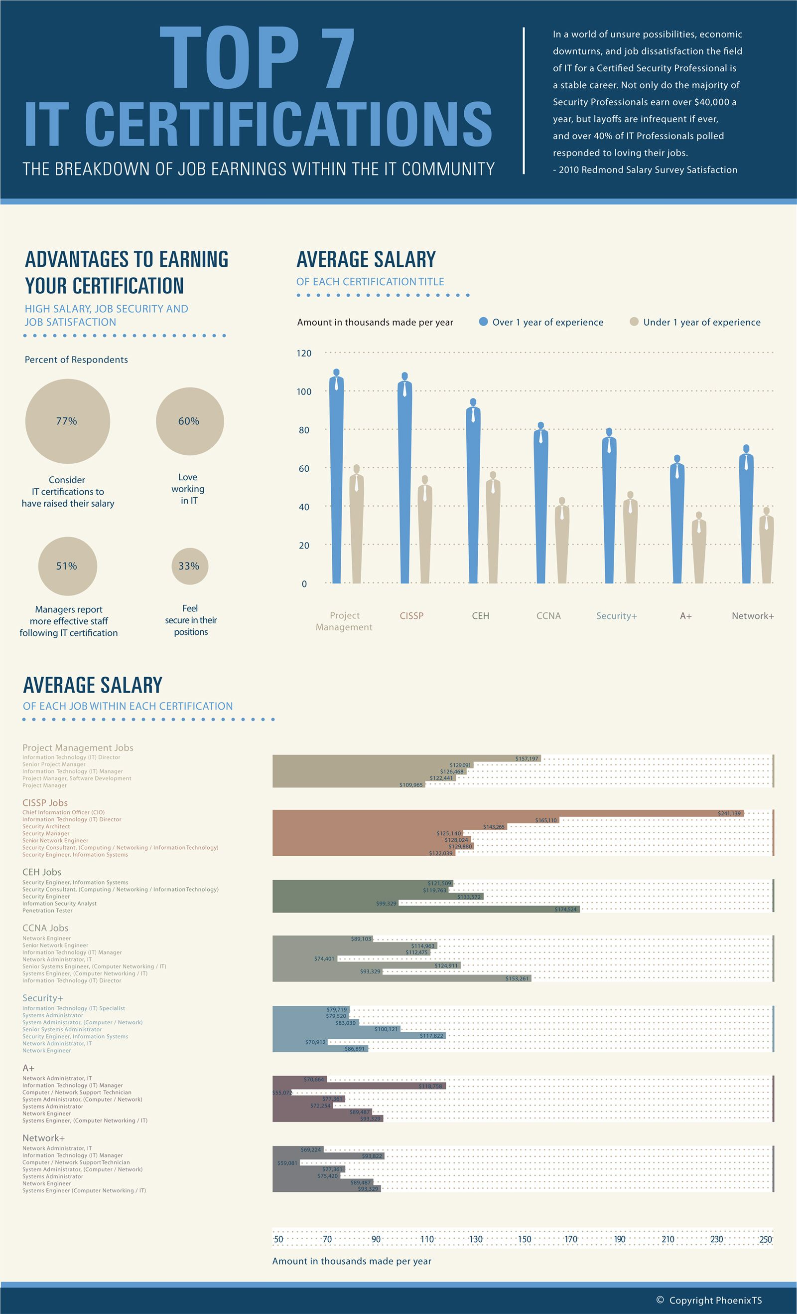 Top 7 It Certifications Infographics Mania Education