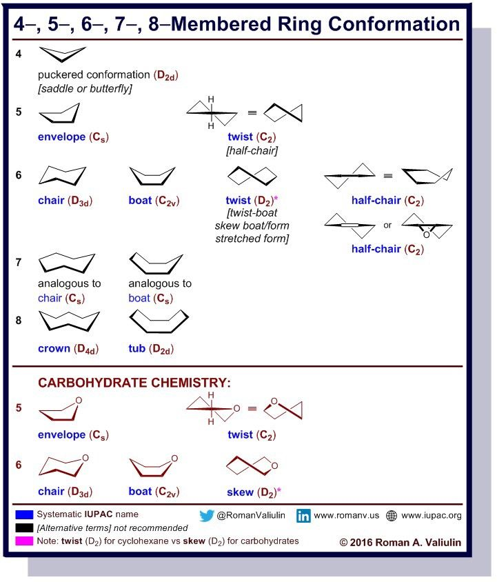Ring Conformation Study Chemistry Chemistry Lessons Chemistry Help