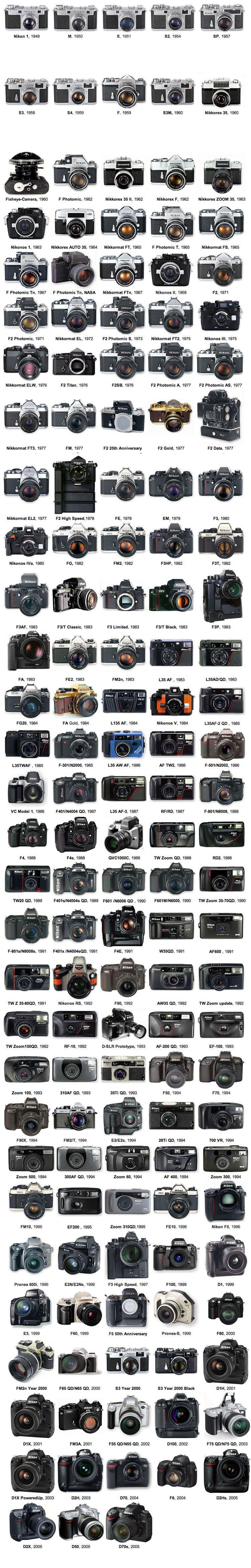 Nikon S History In Pictures From The Nikon 1 Rangefinder To The D70s Dslr Nikon Rumors Nikon Photography Camera Nikon Vintage Cameras