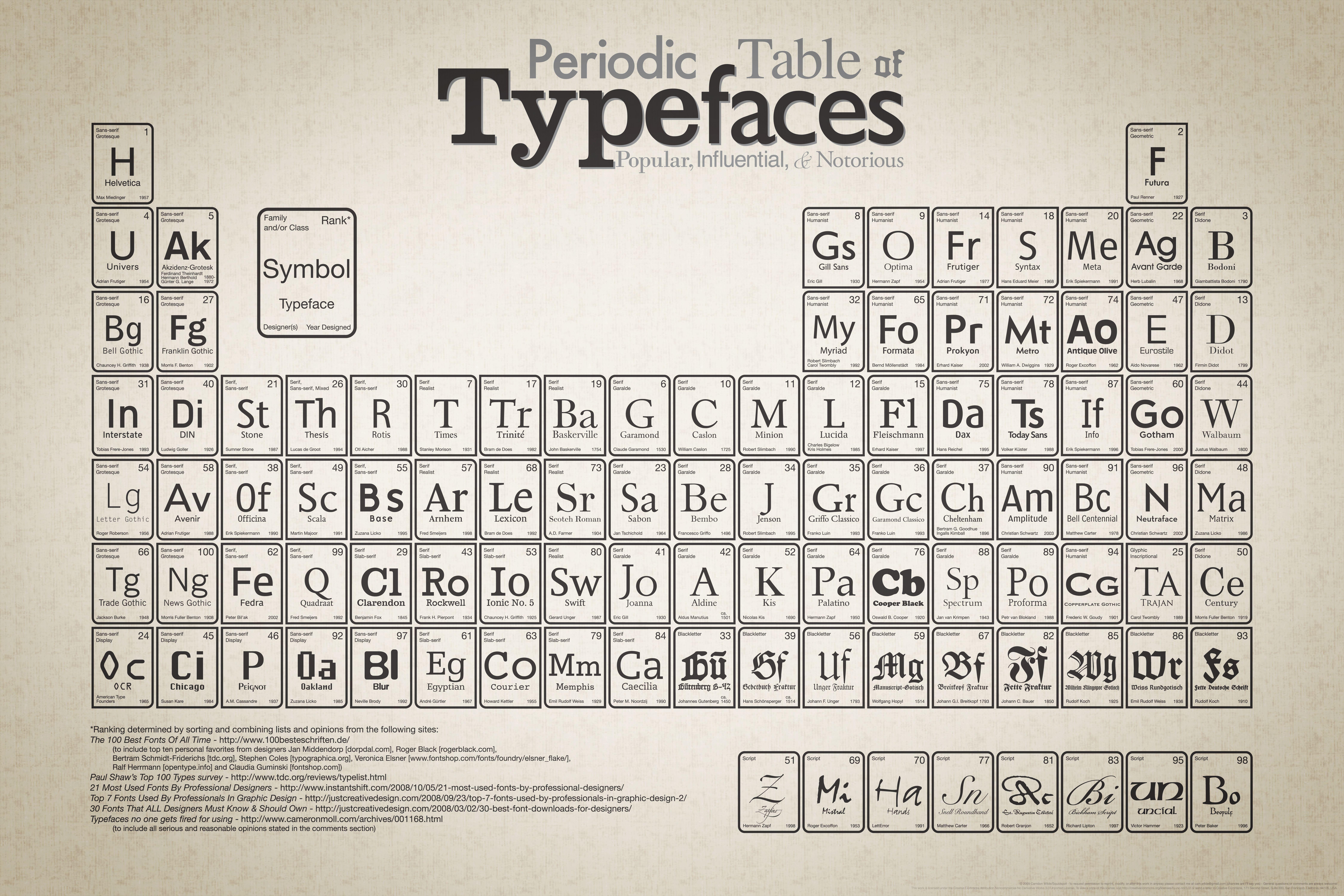 la tabla peridica de las tipografas