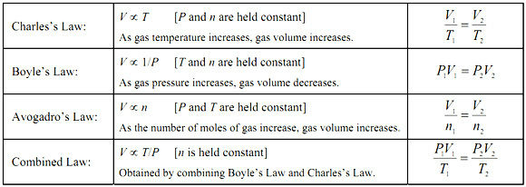 Charles Boyle Avogadro Law Combined Gas Law Dalton S Law Avogadro S Law Chemistry