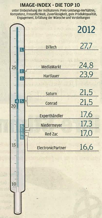 """""""Unsere 550.000 Kunden haben es offensichtlich immer schon gewusst, sonst wäre das Ergebnis der MarketAgent.com-Studie anders ausgefallen""""so Herr Izdebski von DiTech. DiTech wurde zum """"Besten Elektrohändler des Landes"""" gewählt . Was sagst du zu unseren Ergebnissen des Elektro-Handelscheck? Siehst du ebenfalls DiTech auf Platz eins?"""