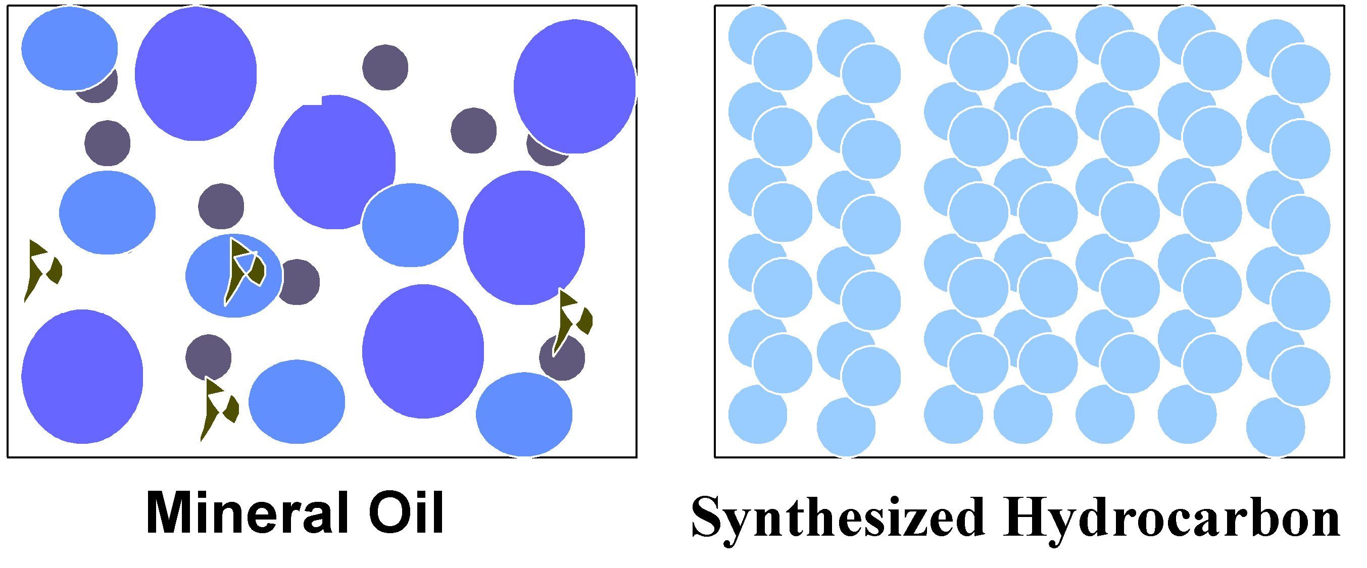 Synthetic Oil Molecules Are Uniform Mineral Oil Molecules Vary In Size Synthetic Oil Oils Mineral Oil