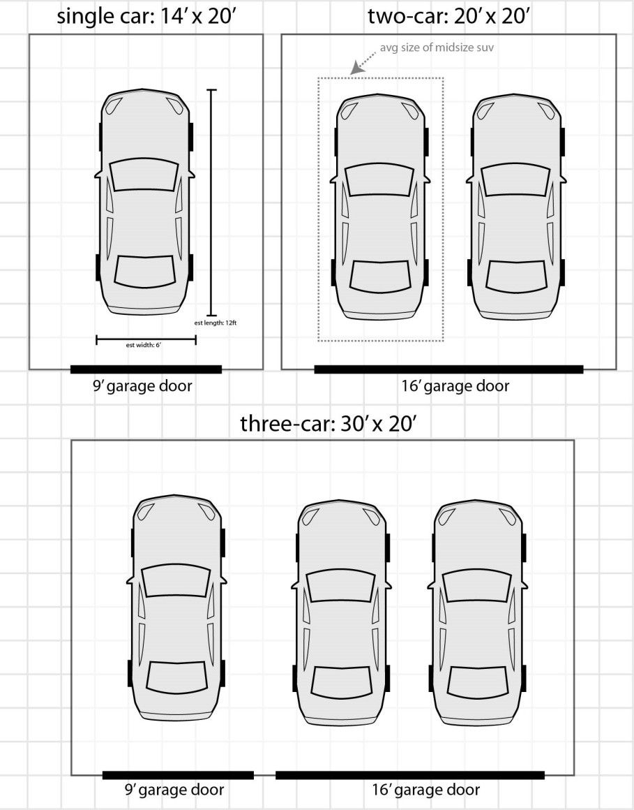 Garage Door Size For Suv Pertaining To House Garage Dimensions Garage Door Sizes Garage Doors
