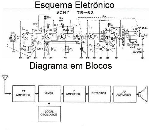 diagrama em blocos