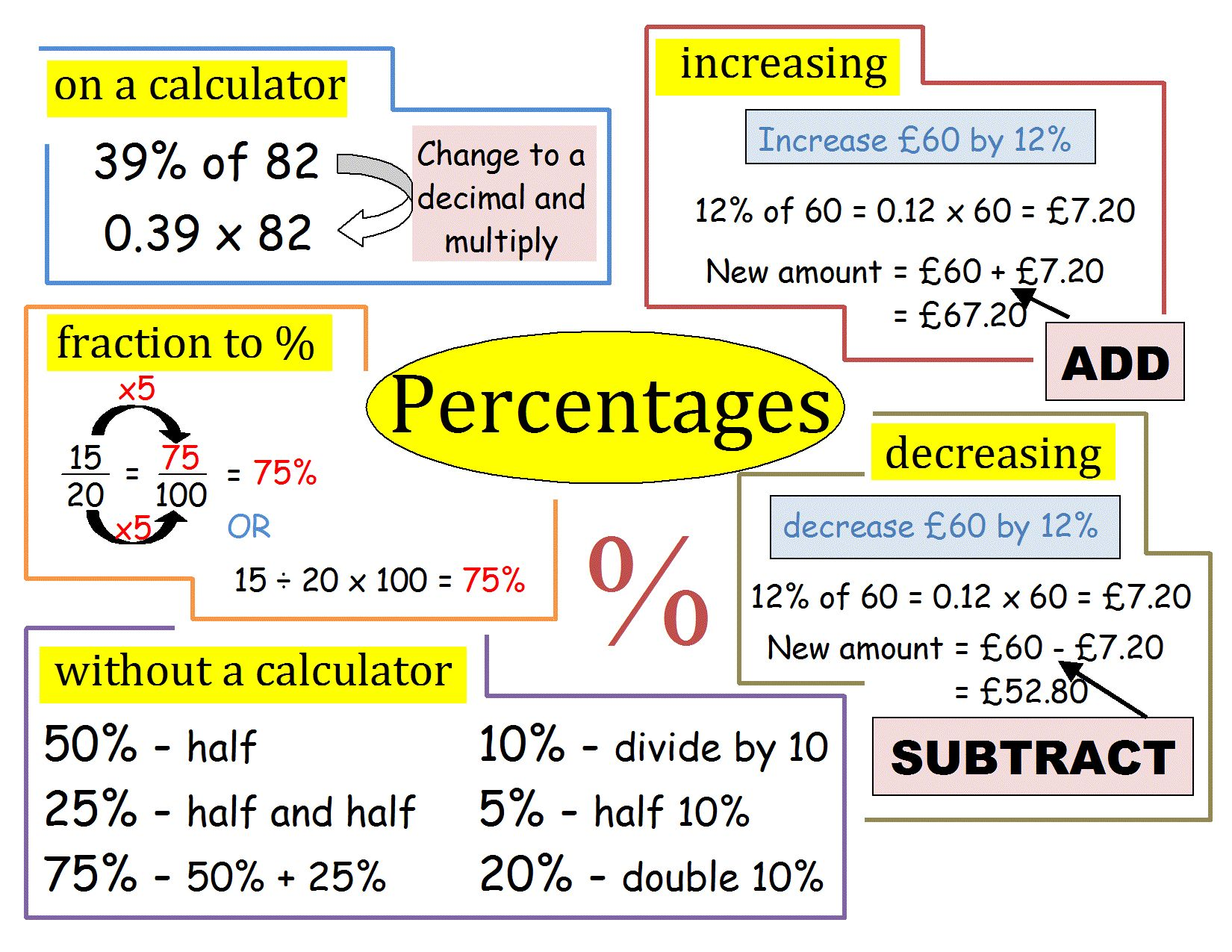 Percentages Revision Poster