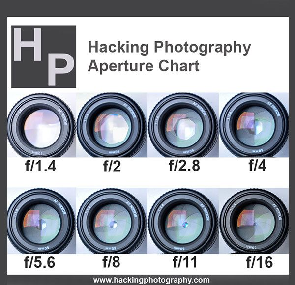 Aperture Chart - Hacking Photography eBook 60% 0ff!!! Promo Code:Exposure60 #sale #promo #couponcode