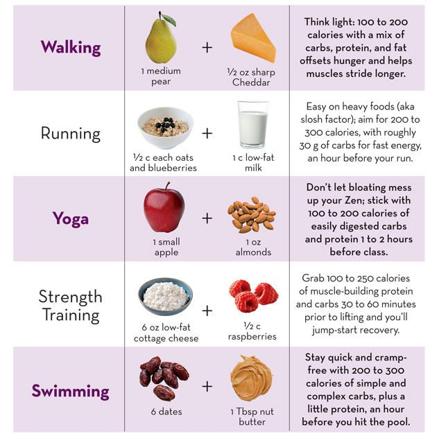 Pin On Pre Post Workout Snacks