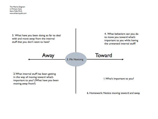 25++ Act matrix worksheet Free Download