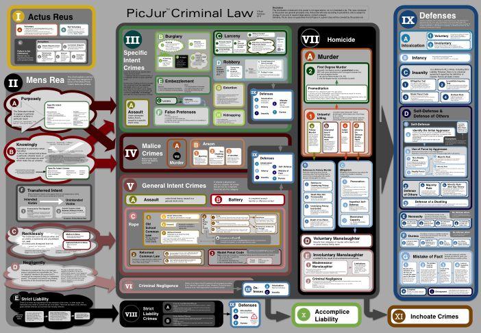Actus Reus Mens Rea Crimes And Defenses With Images Criminal