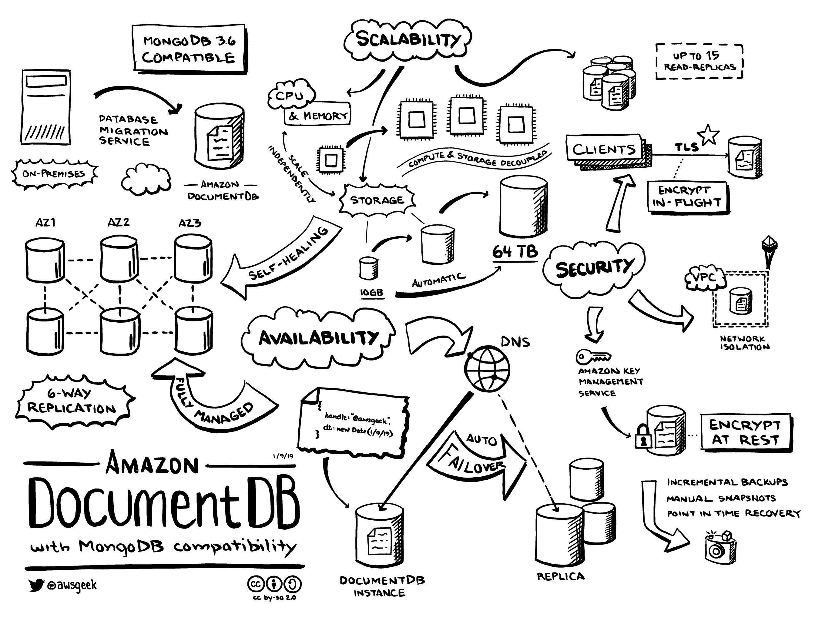 My Visual Notes On Amazon Documentdb A Mongodb 3 6