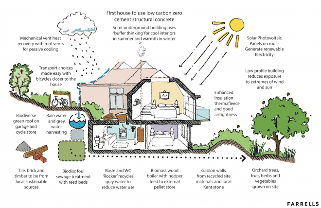 First Country House Clause Eco House Gets The Nod In Kent Green House Design Eco House Design Eco House Plans