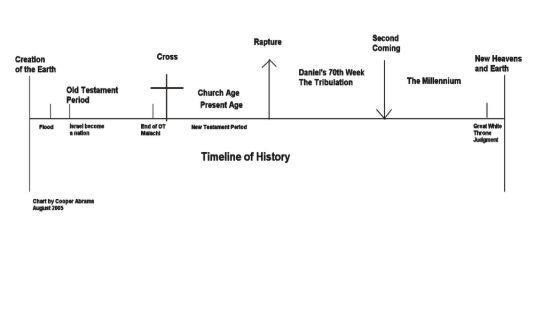 Timeline Of The Book Of Daniel Chart Timeline Of History