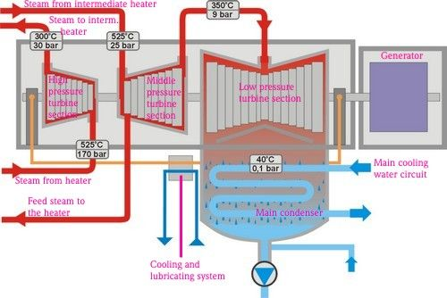 Steam Turbine Diagram Steam Is Changed Into Mechanical