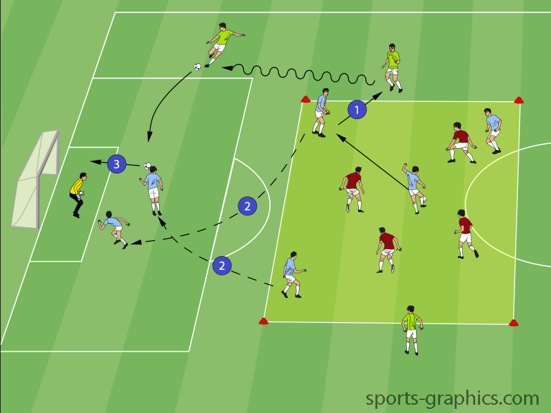 Possession to wide players is a great drill for players to