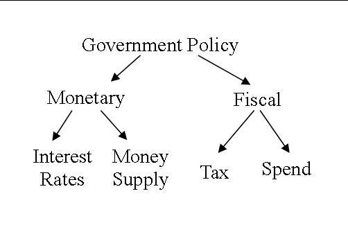fiscal and monetary policies during the Economic quarterly  the alternative explanation offered in this article emphasizes propagation through contractionary monetary policy.