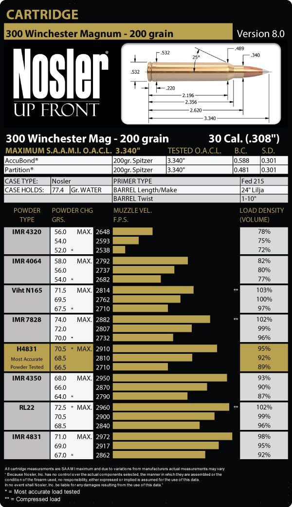 300 Winchester Magnum 200 Grain Load Data | 300 Win Mag